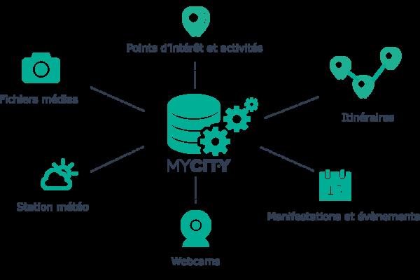 plaquette-mycity-2p-new